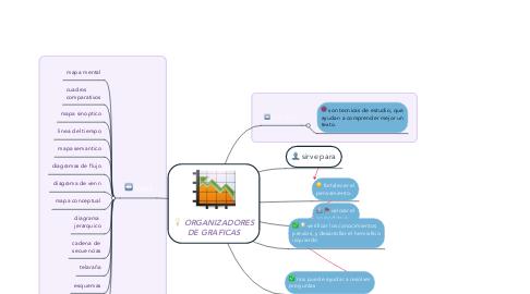 Mind Map: ORGANIZADORES DE GRAFICAS