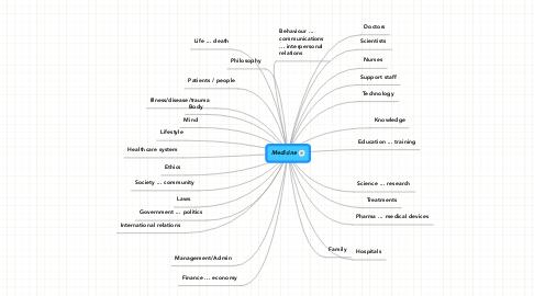 Mind Map: Medicine