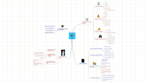 Mind Map: You!!