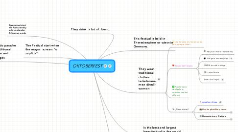 Mind Map: OKTOBERFEST