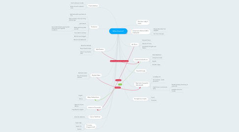 Mind Map: Who Dunnit?