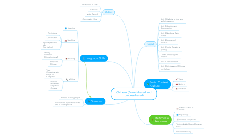 Mind Map: Chinese (Project-based and process-based)
