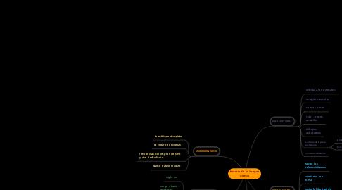 Mind Map: historia de la imagen grafica