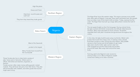 Mind Map: Nigeria