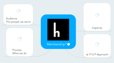 Mind Map: Membership?