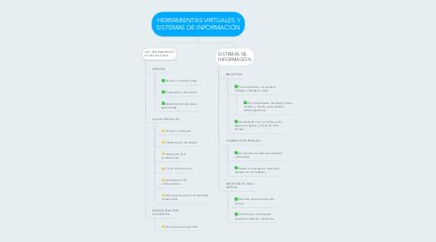 Mind Map: HERRAMIENTAS VIRTUALES Y SISTEMAS DE INFORMACIÓN