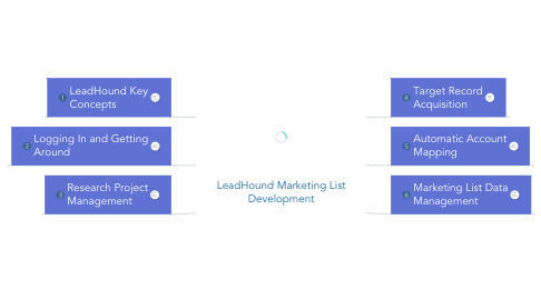Mind Map: LeadHound Marketing List Development