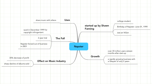 Mind Map: Napster