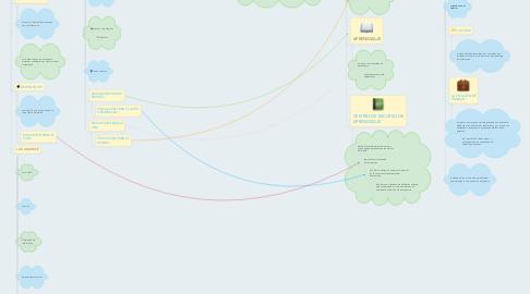 Mind Map: TELECOMUNICACIONES