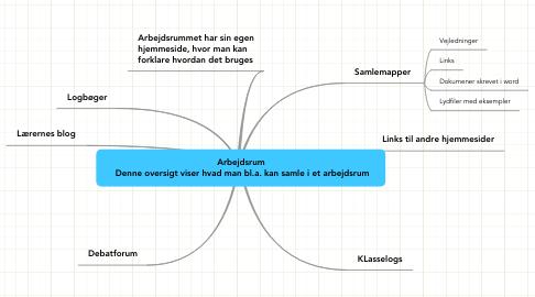 Mind Map: Arbejdsrum  Denne oversigt viser hvad man bl.a. kan samle i et arbejdsrum