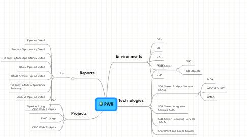 Mind Map: PWR