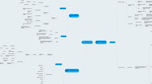 Mind Map: PSICOBIOLOGÍA