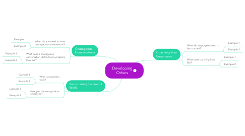 Mind Map: Developing Others