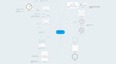 Mind Map: Geometriske navne
