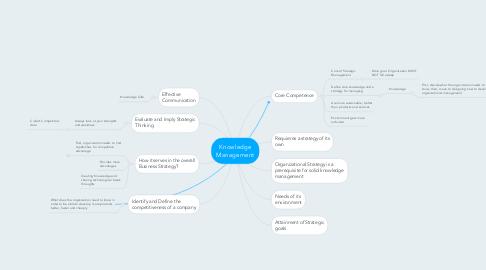 Mind Map: Knowledge Management