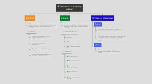 Mind Map: Definición de Intranet y Extranet