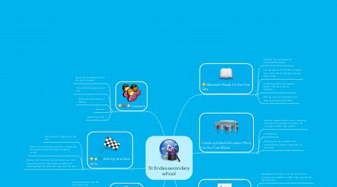 Mind Map: St Endas secondary school