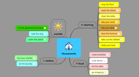 Mind Map: Houseworks
