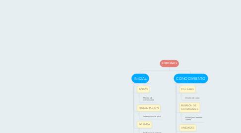 Mind Map: ENTORNOS