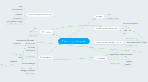 Mind Map: Transport og drivhusgasser