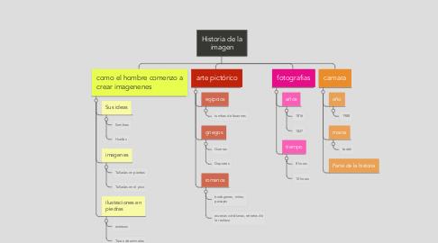 Mind Map: Historia de la imagen
