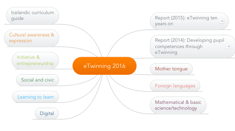 Mind Map: eTwinning 2016