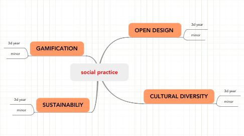 Mind Map: social practice