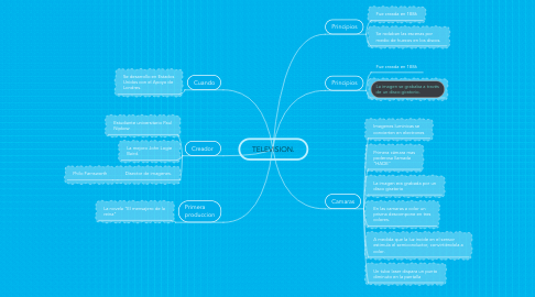 Mind Map: TELEVISION.