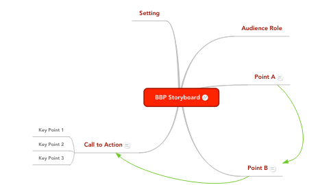 Mind Map: BBP Storyboard