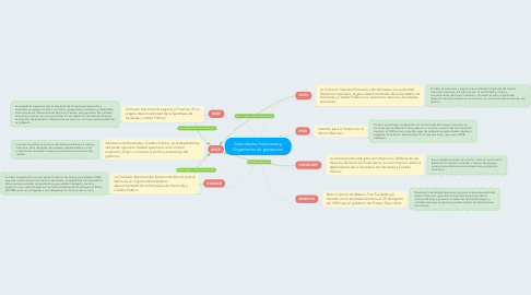 Mind Map: Autoridades financieras y Organismos de proteccion