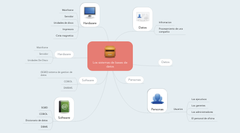 Mind Map: Los sistemas de bases de datos
