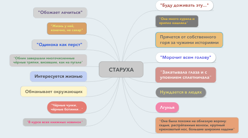 Mind Map: СТАРУХА