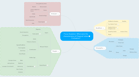 Mind Map: Focus Question: What were the characteristics of Classical Indian Civilization?