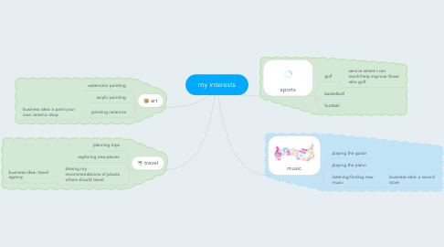 Mind Map: my interests