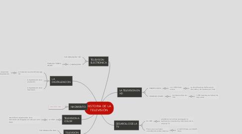 Mind Map: HISTORIA DE LA TELEVISIÓN