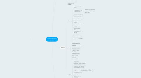 Mind Map: Все способы сбора емейлов
