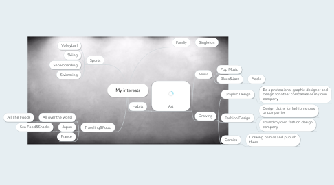 Mind Map: My interests