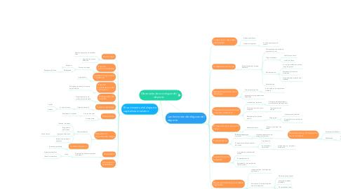 Mind Map: Materiales de sociología del  deporte.