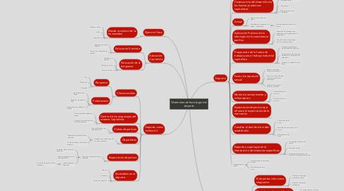 Mind Map: Materiales de Sociología del deporte