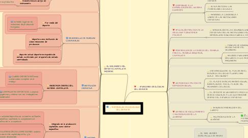 Mind Map: MATERIALES DE SOCIOLOGIA DEL DEPORTE