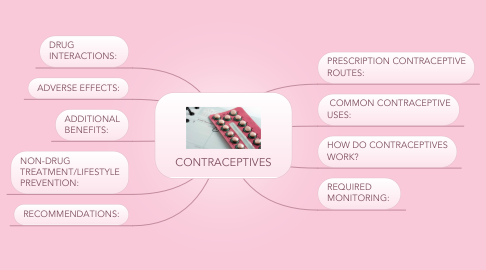 Mind Map: CONTRACEPTIVES