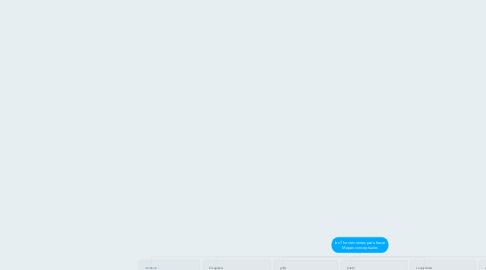 Mind Map: las 7 herramientas para hacer Mapas conceptuales