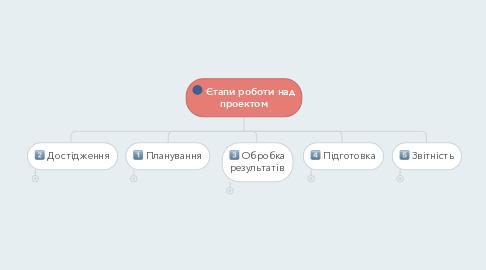 Mind Map: Єтапи роботи над проектом