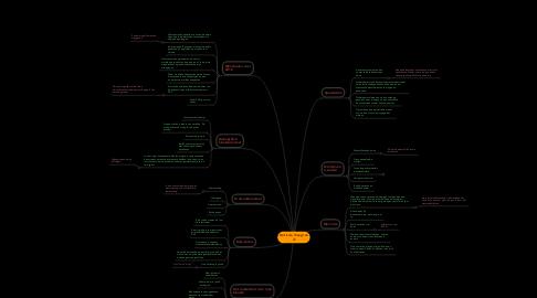 Mind Map: Dat is de Vraag! en ik