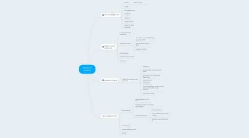Mind Map: Keyword reserch