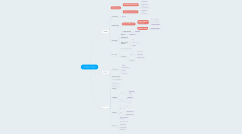 Mind Map: Amazon Process