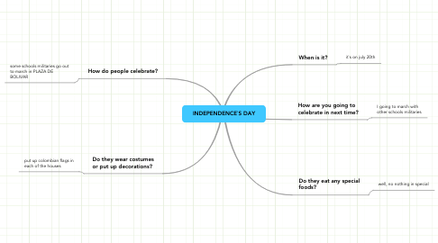 Mind Map: INDEPENDENCE`S DAY
