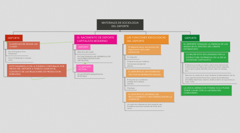 Mind Map: MATERIALES DE SOCIOLOGIA DEL DEPORTE
