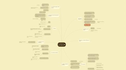 Mind Map: A CRISE DA REPÚBLICA