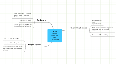 Mind Map: Who Made Laws for the Colonists?